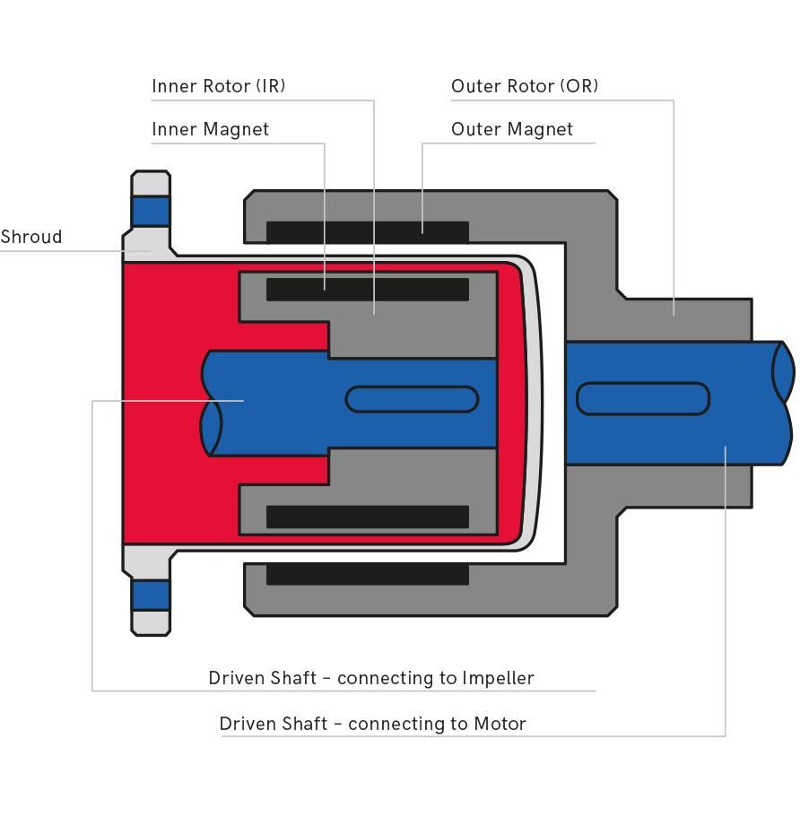 masetec-magnetkupplung-infographic